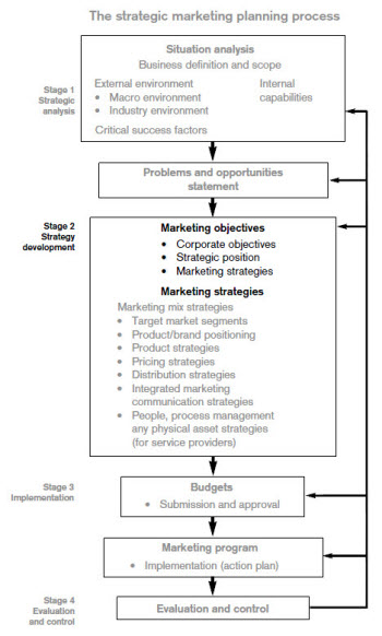 strategicmarketingprocess2.jpg